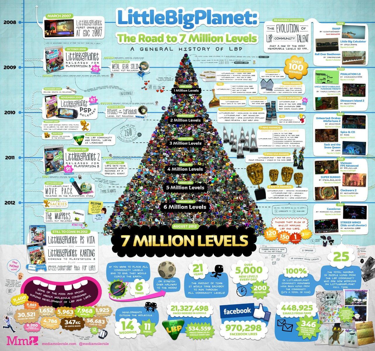 7 milioni di livelli per LittleBigPlanet